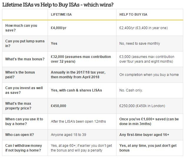 Lifetime ISA vs Help to Buy ISA by Money Saving Expert Website